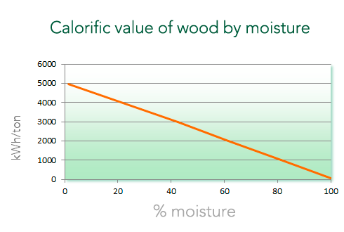 calorific-value-wood
